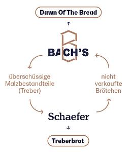 Brotkreislauf